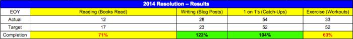 2014 Resolution – Results