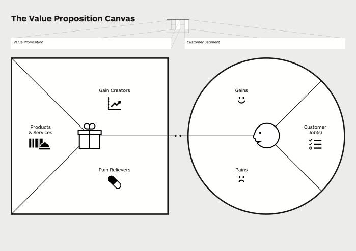 Value-Propostition-Canvas
