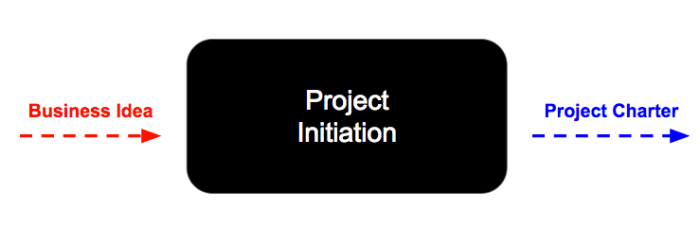Initiation I:O