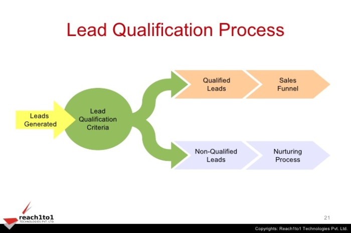 lead-qualification-resolving-the-sales-and-marketing-conflict-21-728