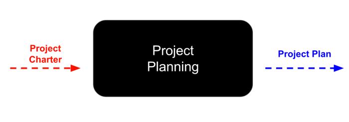 Planning I:O