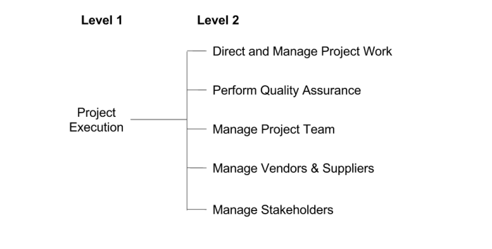 Execution Process Hierarchy