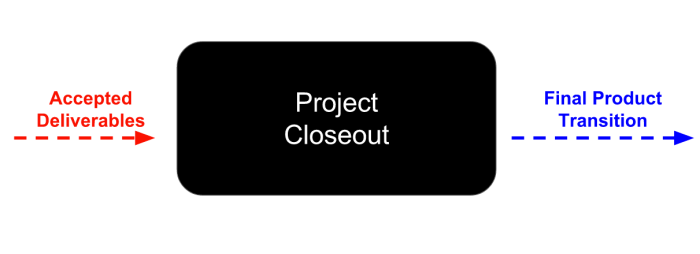 closeout-io