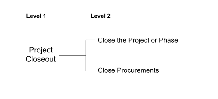 closeout-process-hierarchy
