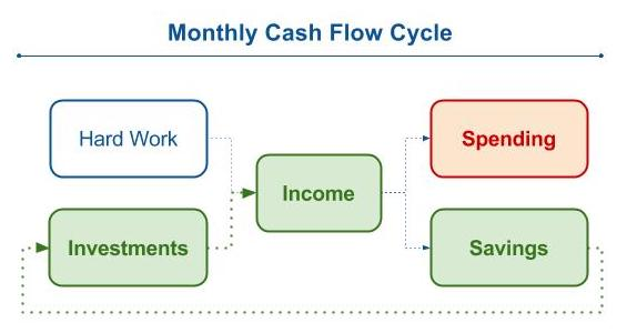 Finance - Cash Flow Cycle.jpg