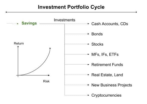 Finance - Investment Cycle.jpg