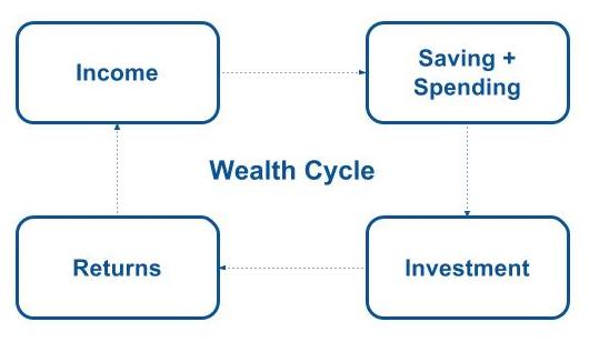 Finance - Wealth Cycle