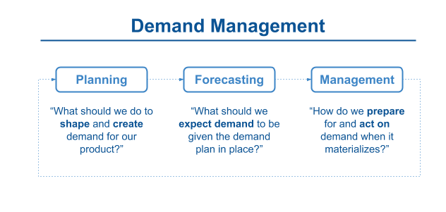 DF - Demand Mgmt