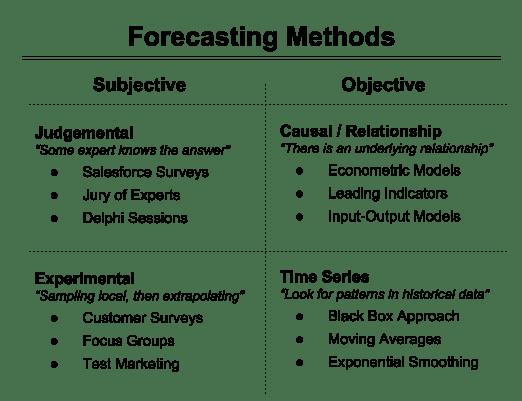 DF - Methods