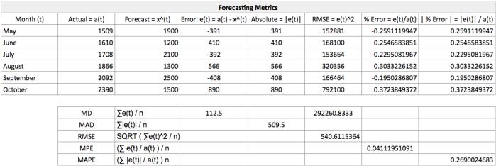 DF - Metrics Example