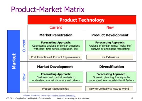 DF - Product Market Matrix