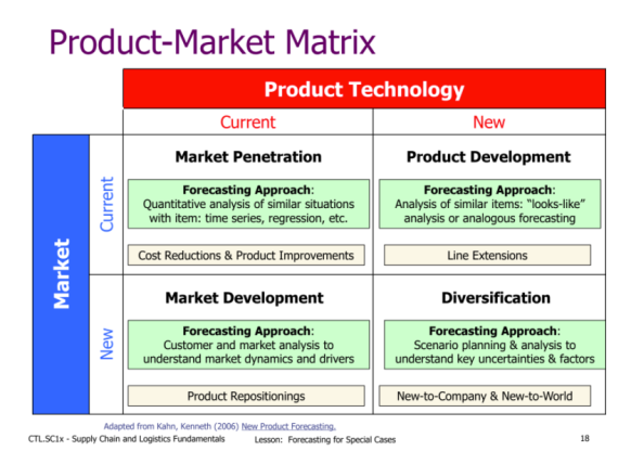 DF - Product Market Matrix