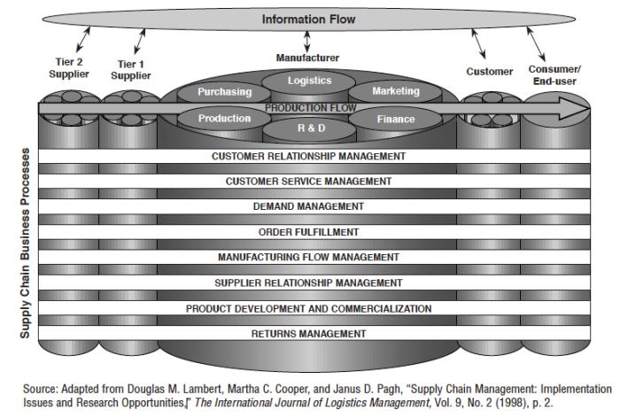 SCM - Business Processes