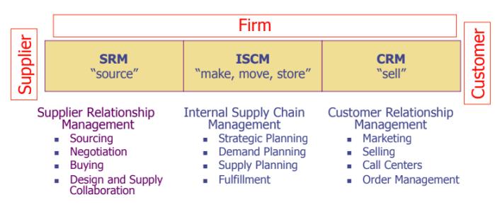 SCM - Macro Perspective