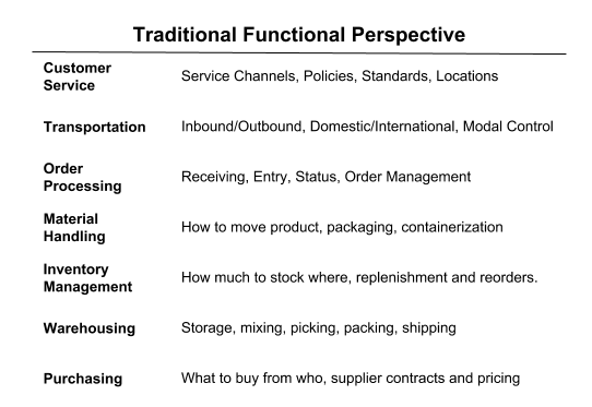 smc-traditional-functional-e1518987758227.png
